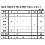 2o15_技術士制度説明会_参加者内訳(理工)_2o15'